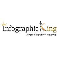 Infographics King