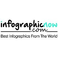 InfographicNow.com | Your Number One Source For daily infographics & visual creativity
