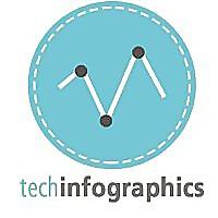 Techinfographics - Infographic Design & Data Visualization