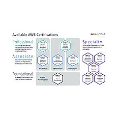 Jayendra's Blog | AWS Certification Catalog