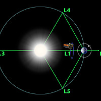 Lagrange Point