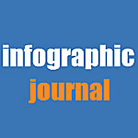 Infographic Journal - The Best Infographics in One Place