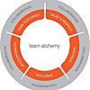 Team Alchemy