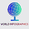 World Infographics - Infographics Around The World