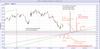 Stock Trading Ideas